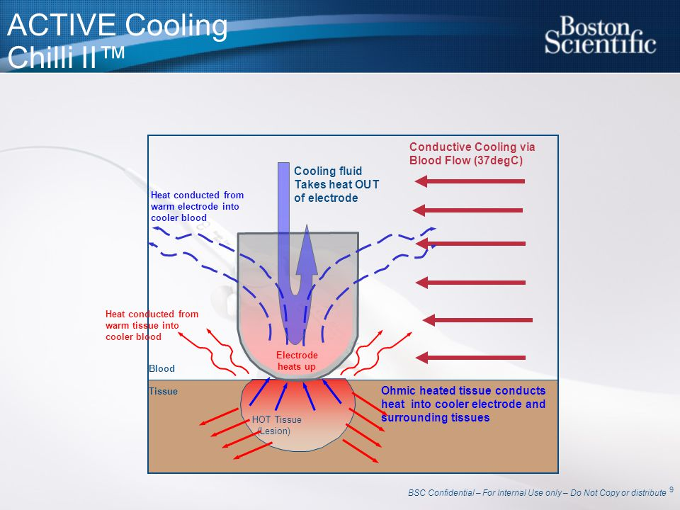 ACTIVE Cooling Chilli II™