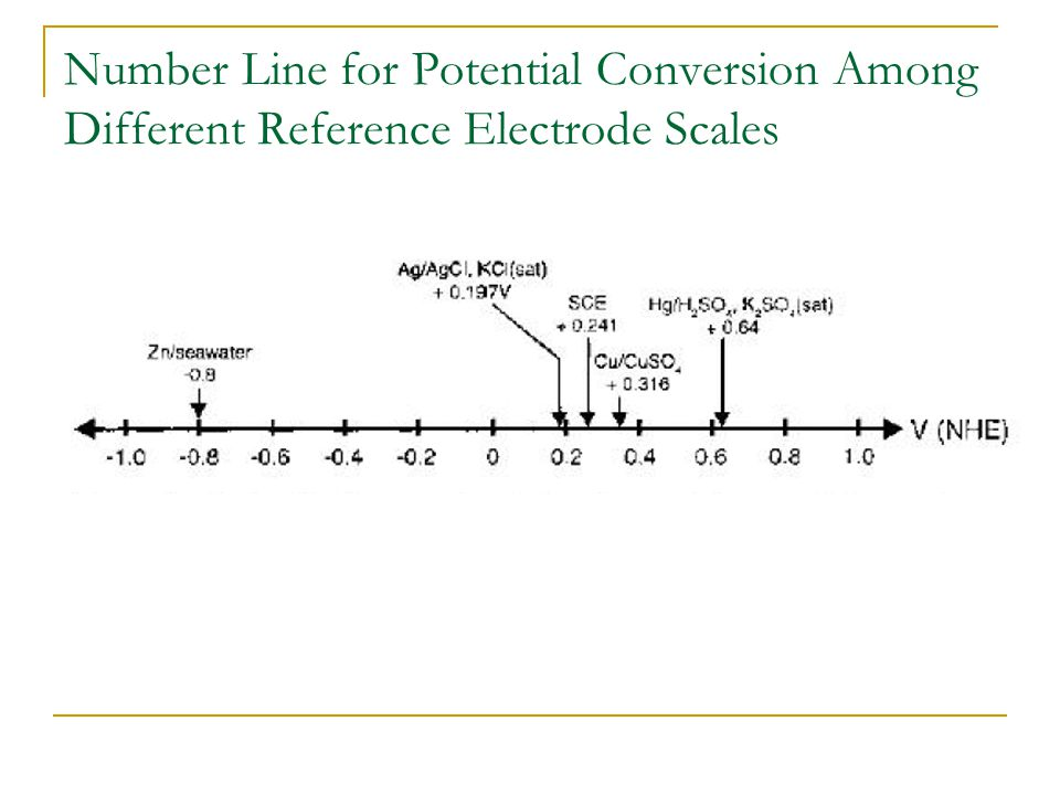 Number Line for Potential Conversion Among Different Reference Electrode Scales