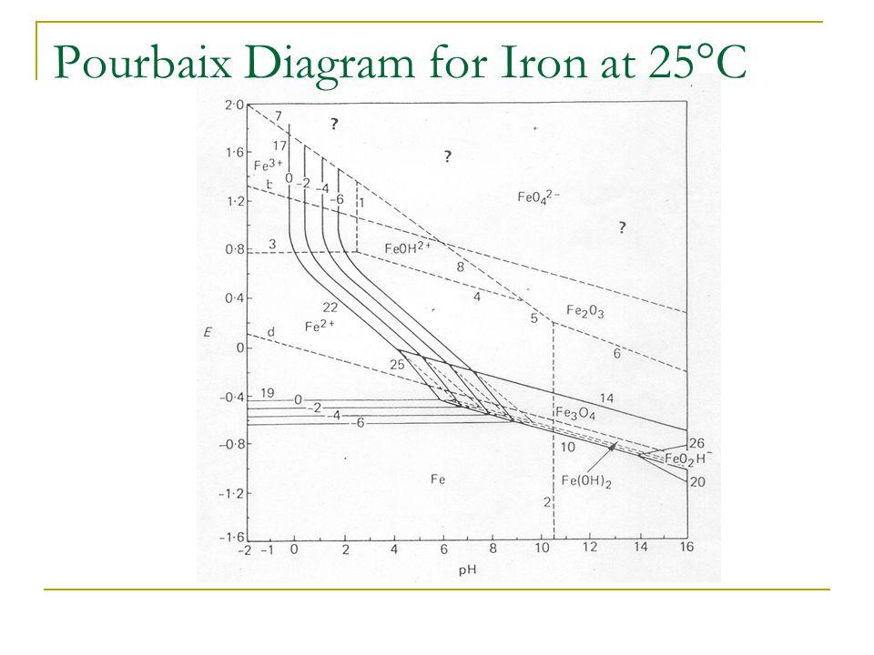 Pourbaix Diagram for Iron at 25°C