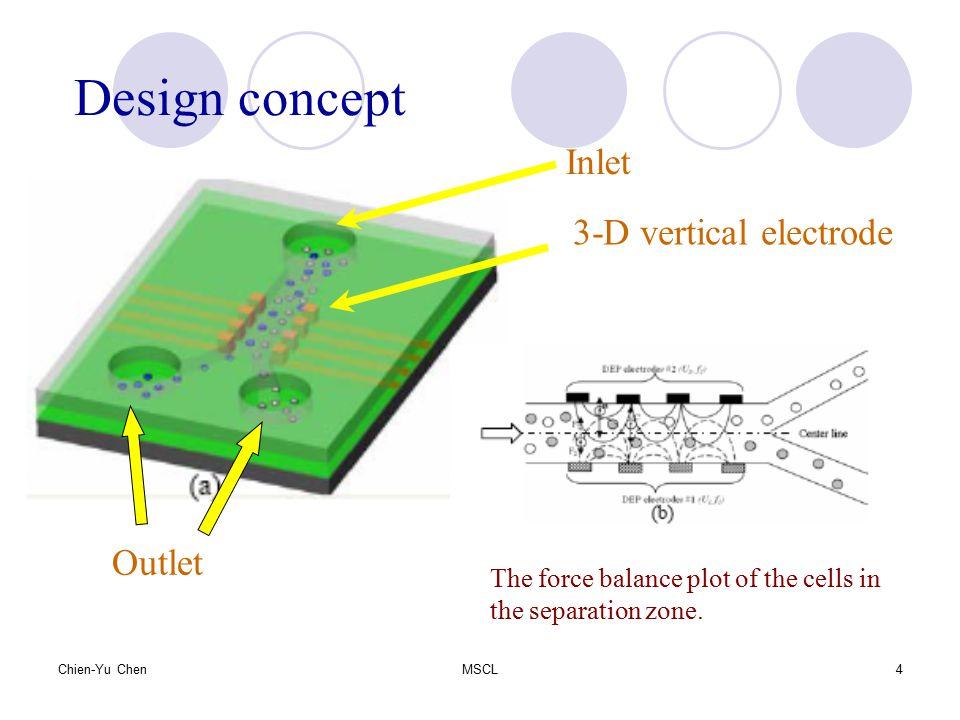 Design concept Inlet 3-D vertical electrode Outlet