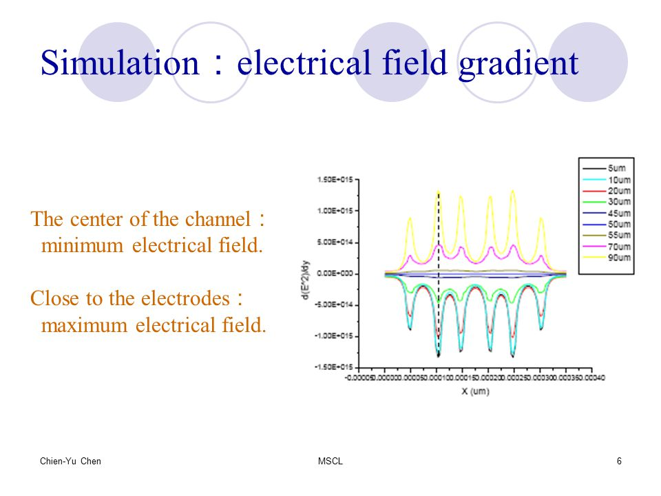Simulation:electrical field gradient