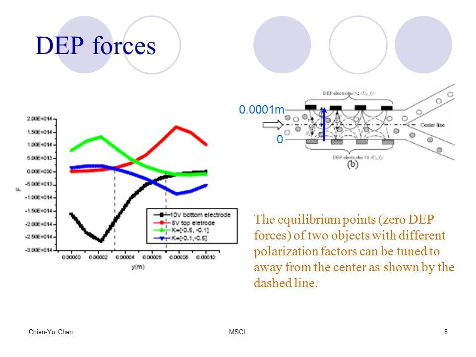 DEP forces The equilibrium points (zero DEP