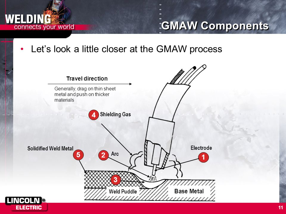 GMAW Components Let's look a little closer at the GMAW process 4 5 2 1