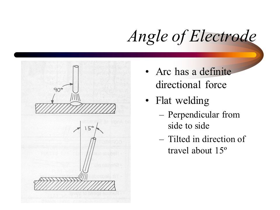 Angle of Electrode Arc has a definite directional force Flat welding