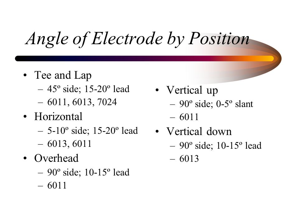 Angle of Electrode by Position
