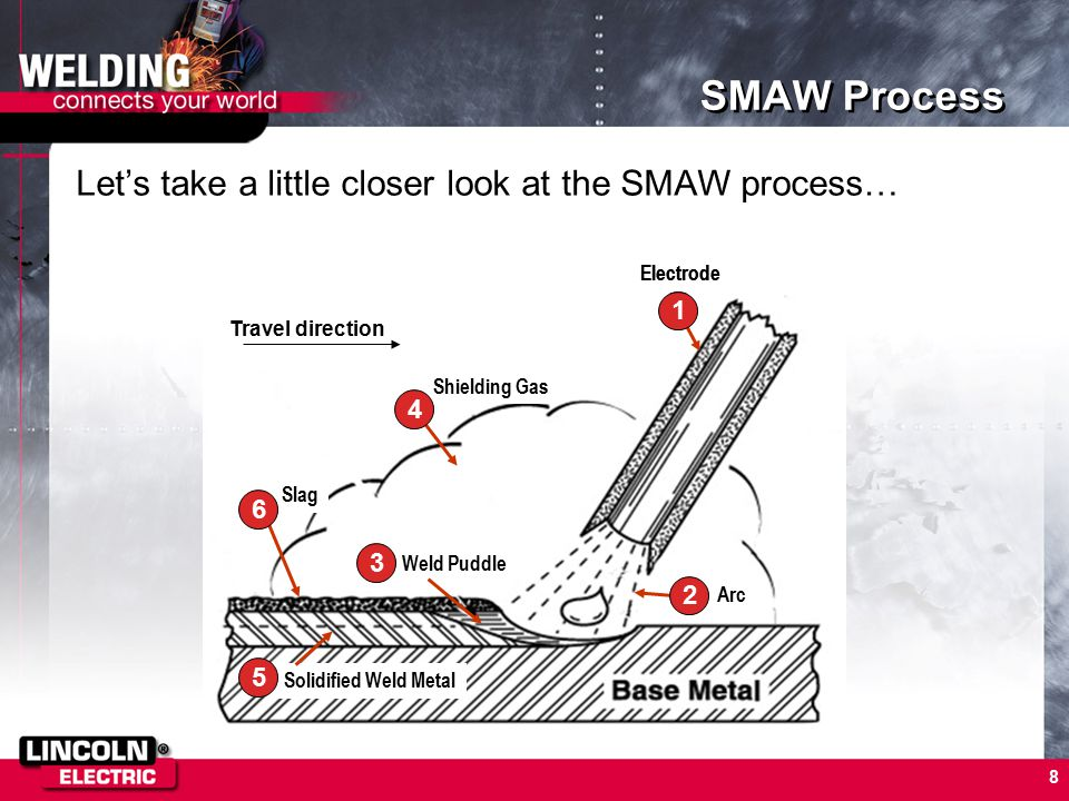 SMAW Process Let's take a little closer look at the SMAW process… 1 2