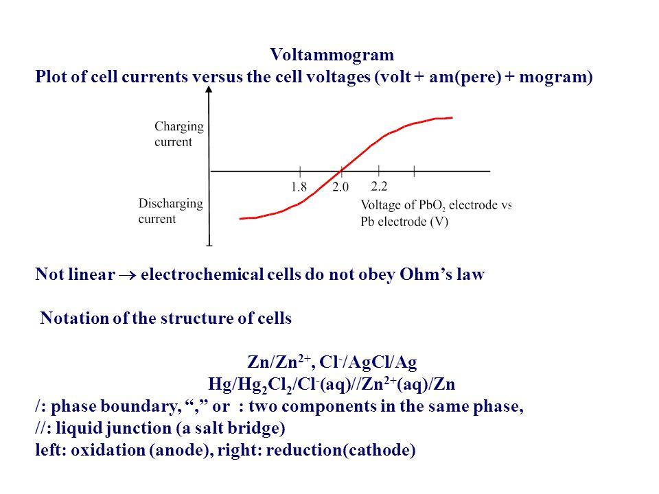 Hg/Hg2Cl2/Cl-(aq)//Zn2+(aq)/Zn