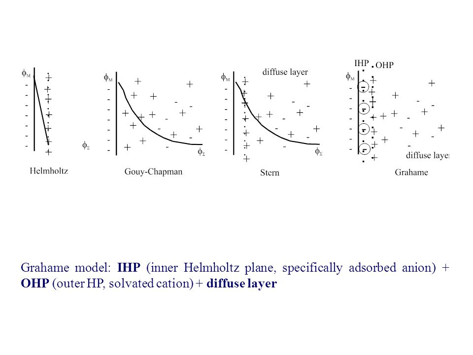 Grahame model: IHP (inner Helmholtz plane, specifically adsorbed anion) + OHP (outer HP, solvated cation) + diffuse layer.