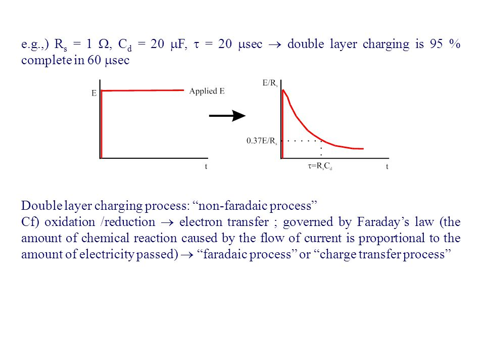 Double layer charging process: non-faradaic process