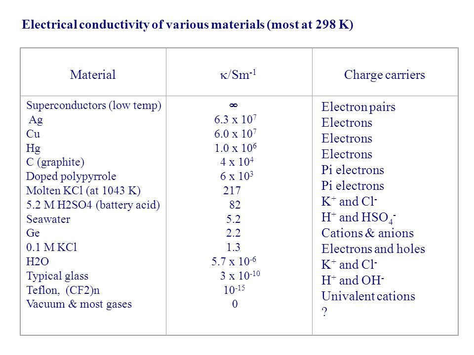 Electrical conductivity of various materials (most at 298 K)