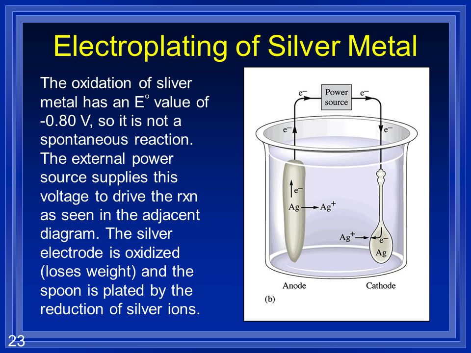Electroplating of Silver Metal