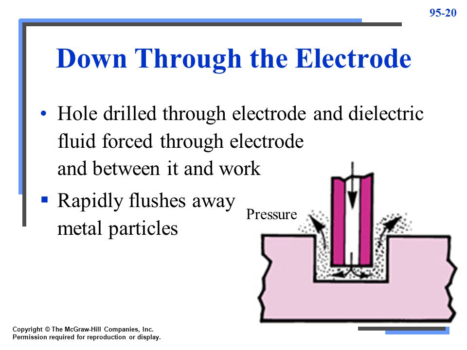 Down Through the Electrode