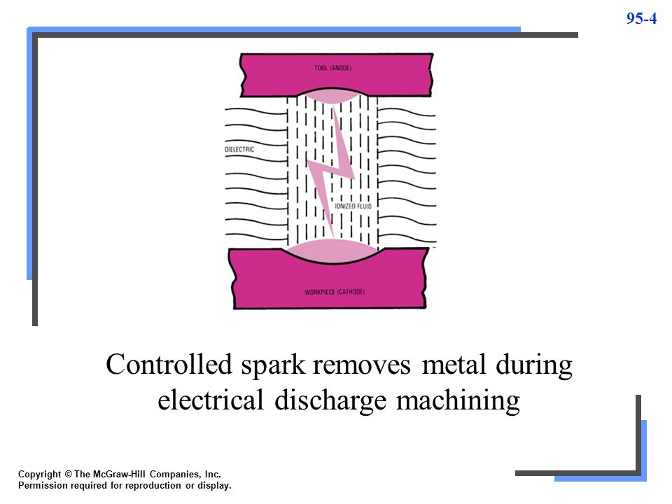 Controlled spark removes metal during electrical discharge machining