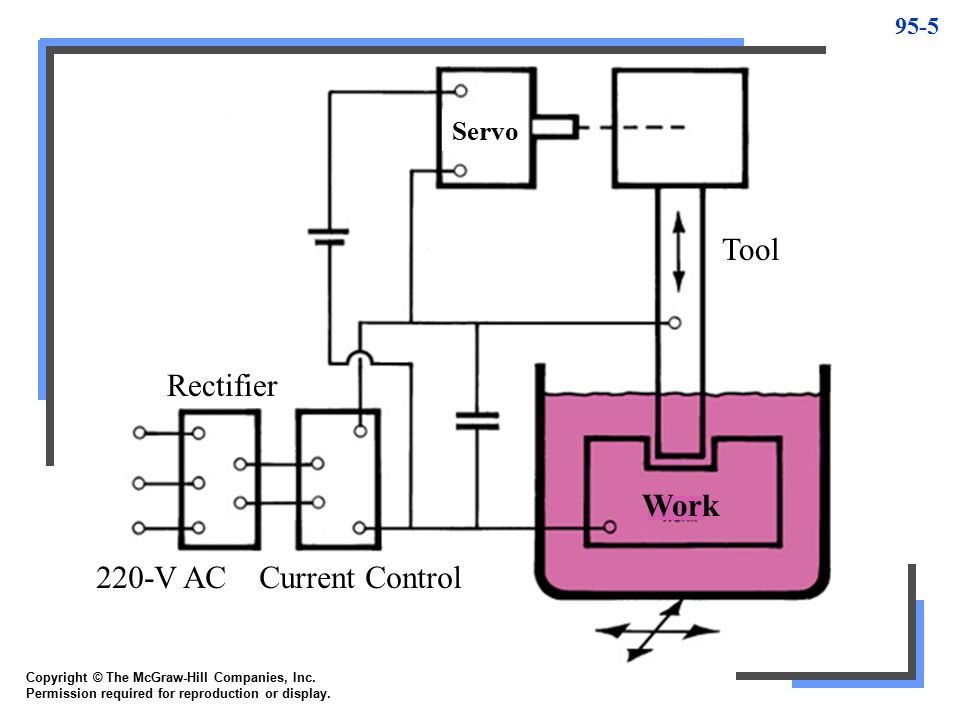 Tool Rectifier Work 220-V AC Current Control Servo