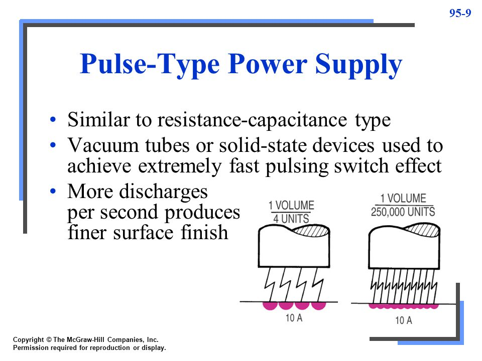 Pulse-Type Power Supply