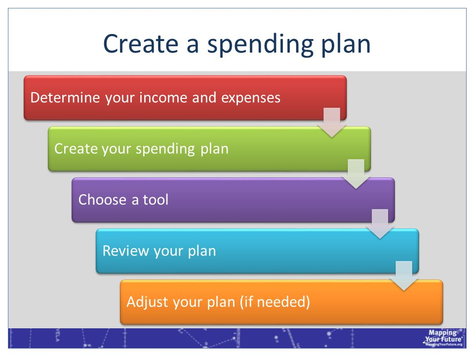 Create a spending planDetermine your income and expenses. Create your spending plan. Choose a tool.