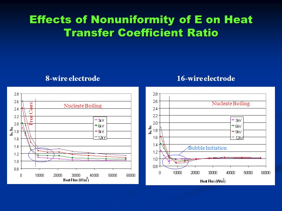 Effects of Nonuniformity of E on Heat Transfer Coefficient Ratio