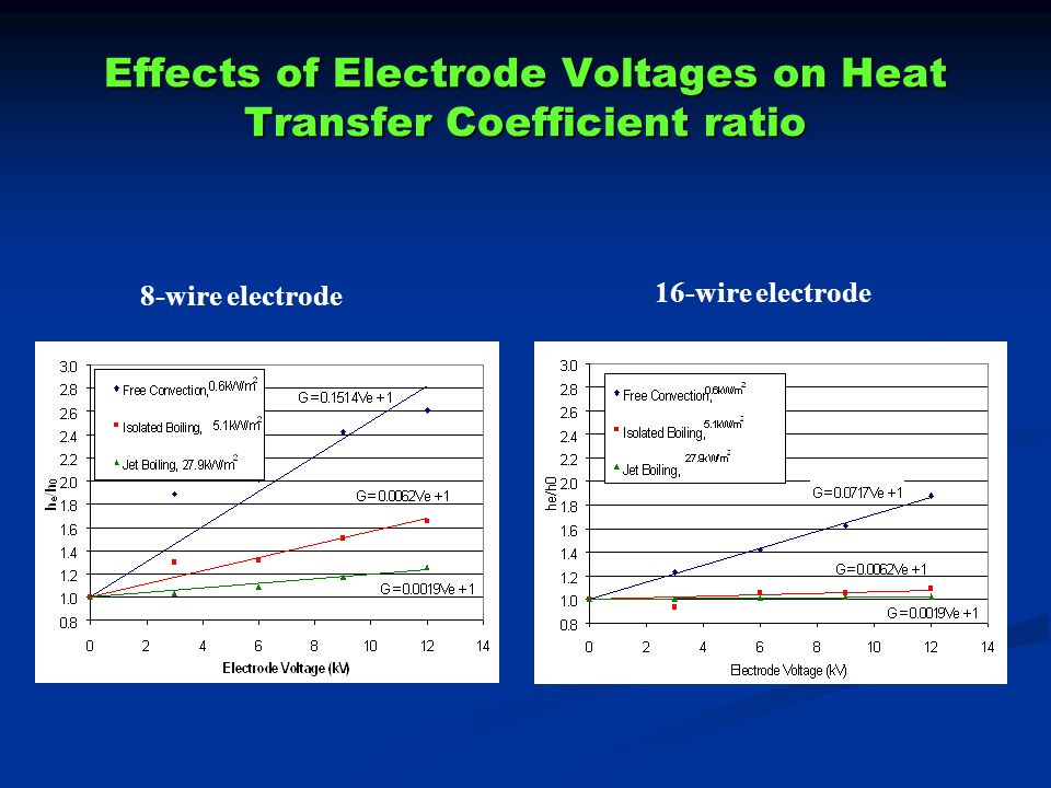 Effects of Electrode Voltages on Heat Transfer Coefficient ratio