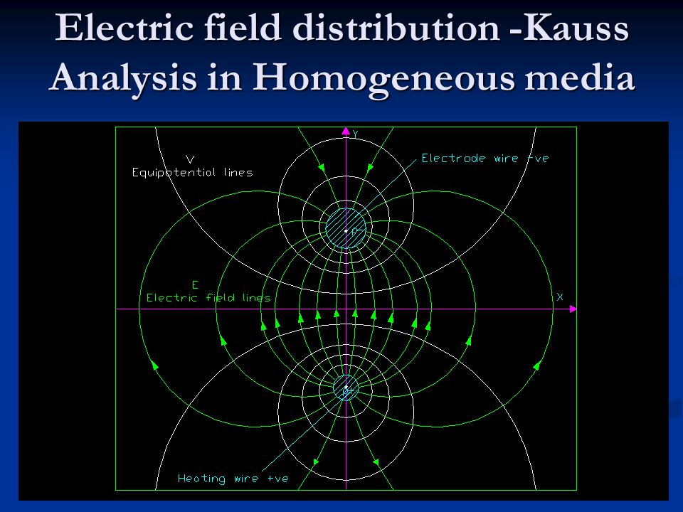 Electric field distribution -Kauss Analysis in Homogeneous media