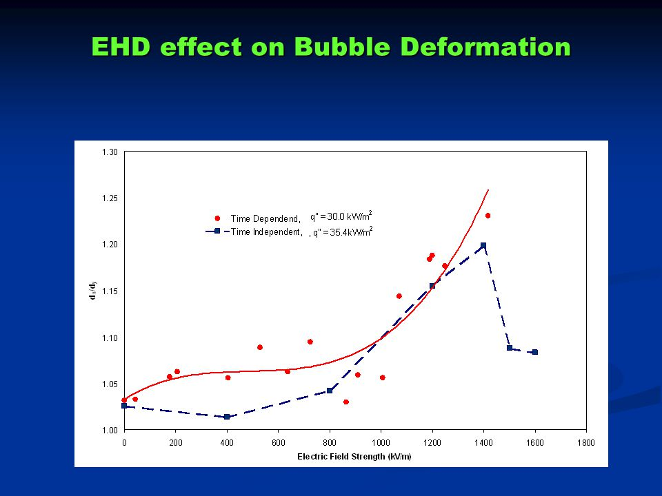 EHD effect on Bubble Deformation