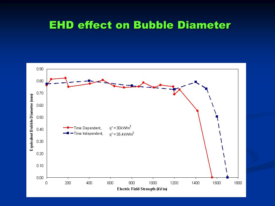 EHD effect on Bubble Diameter