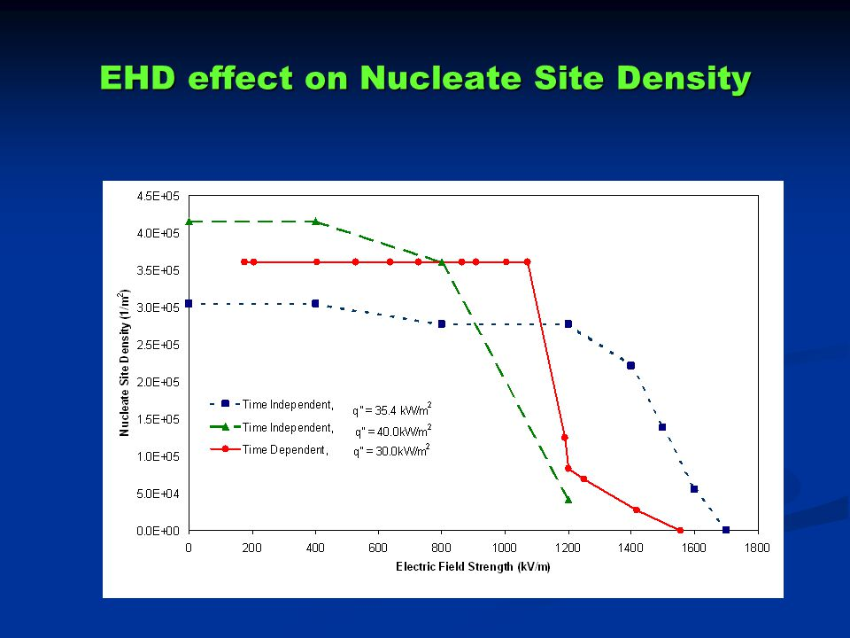 EHD effect on Nucleate Site Density
