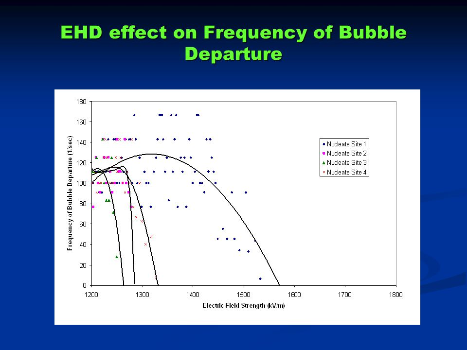 EHD effect on Frequency of Bubble Departure