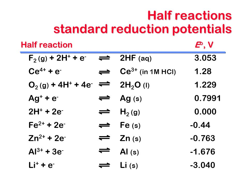 Half reactions standard reduction potentials