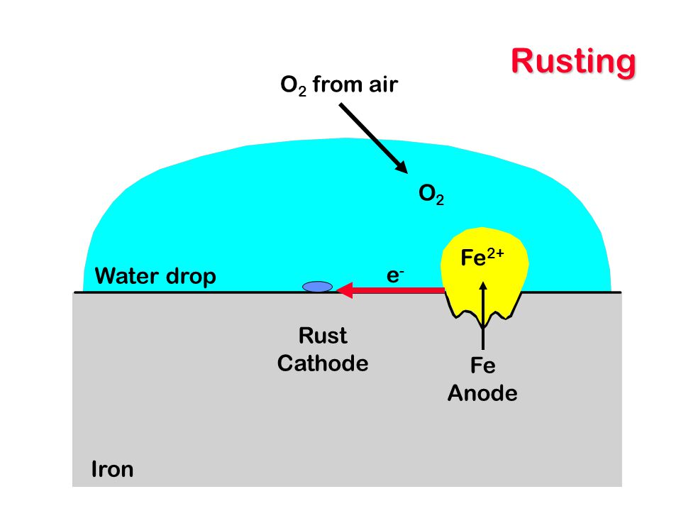Rusting O2 from air O2 Fe2+ Water drop e- Rust Cathode Fe Anode Iron