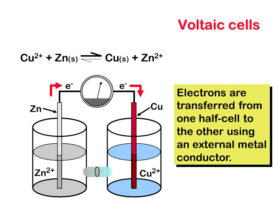 Voltaic cells Cu2+ + Zn(s) Cu(s) + Zn2+ Electrons are transferred from