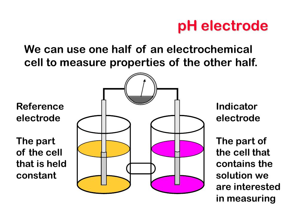 pH electrode We can use one half of an electrochemical