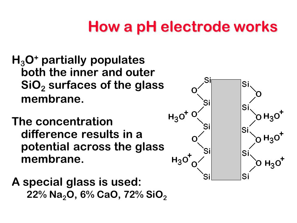 How a pH electrode works