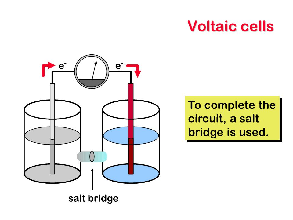 Voltaic cells To complete the circuit, a salt bridge is used. e- e-