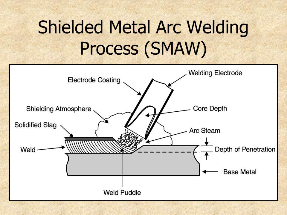 Shielded Metal Arc Welding Process (SMAW)