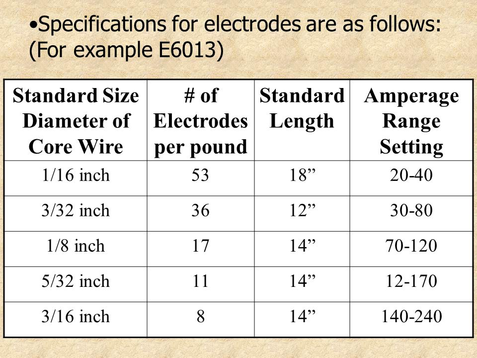 Specifications for electrodes are as follows: (For example E6013)