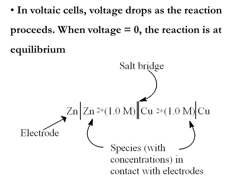 In voltaic cells, voltage drops as the reaction