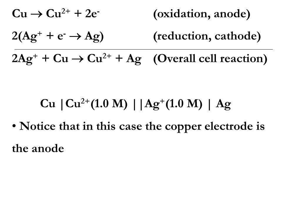 Cu  Cu2+ + 2e- (oxidation, anode)