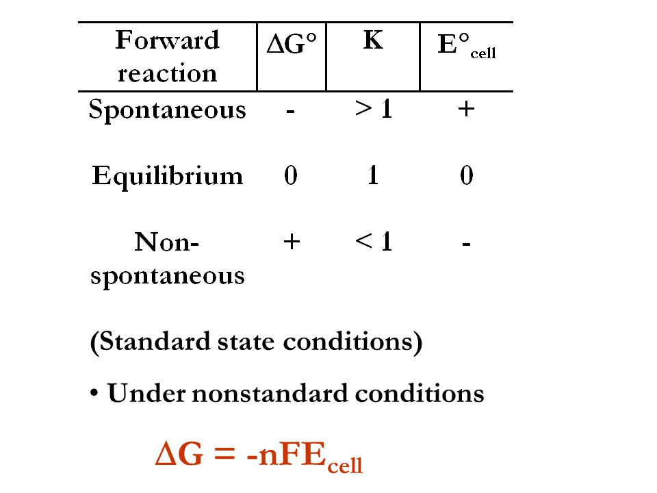 (Standard state conditions)