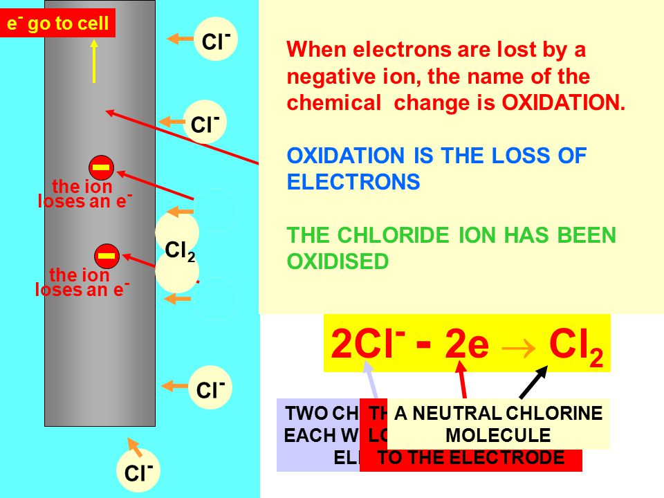 When electrons are lost by a negative ion, the name of the chemical change is OXIDATION.