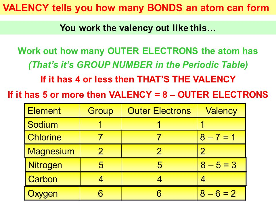 VALENCY tells you how many BONDS an atom can form