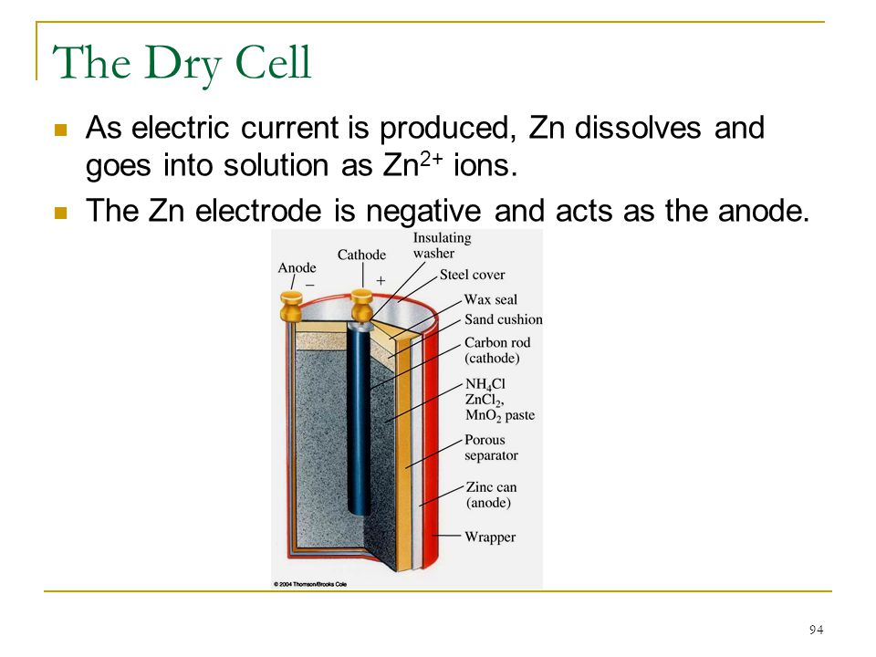 The Dry Cell As electric current is produced, Zn dissolves and goes into solution as Zn2+ ions.