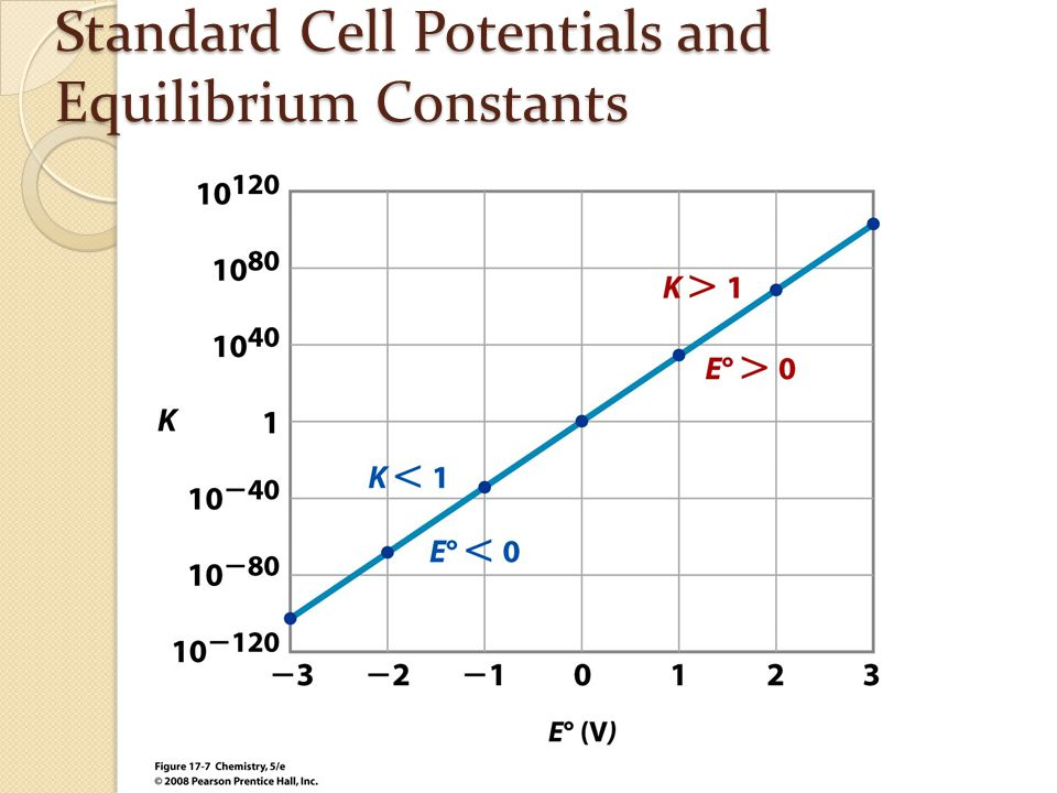 Standard Cell Potentials and Equilibrium Constants