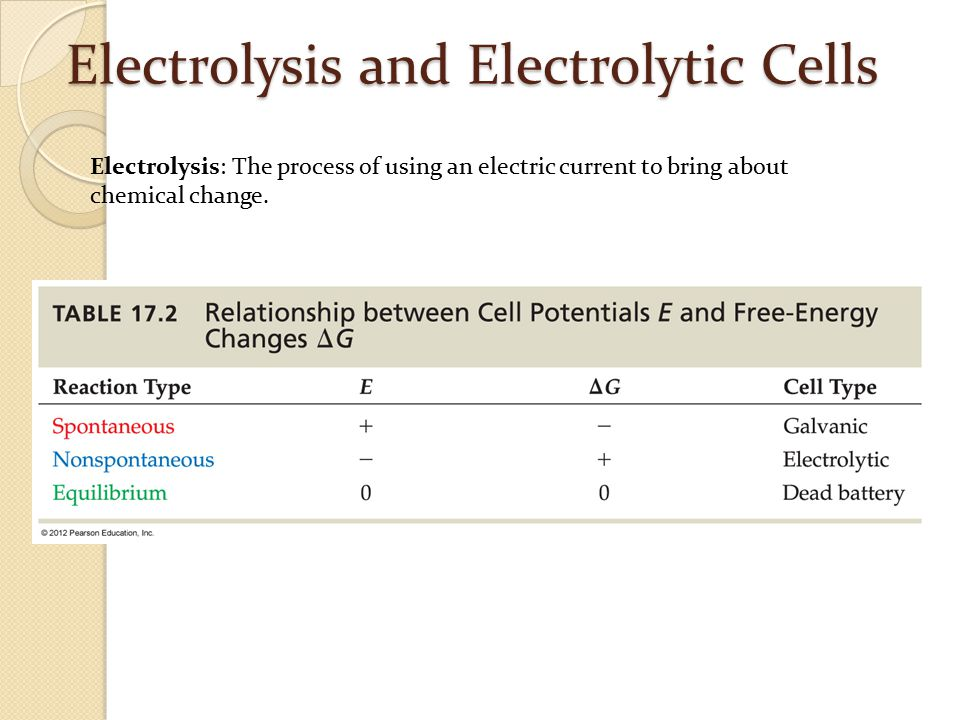 Electrolysis and Electrolytic Cells
