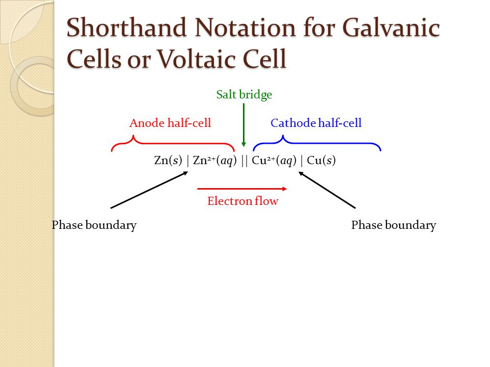 Shorthand Notation for Galvanic Cells or Voltaic Cell