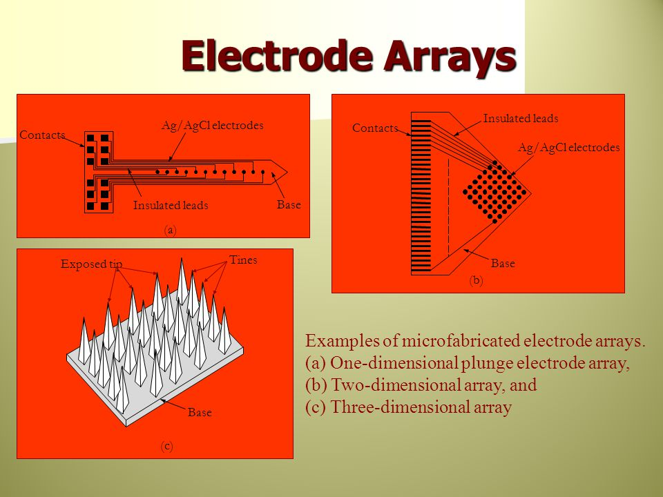 Electrode Arrays Contacts. Insulated leads. (b) Base. Ag/AgCl electrodes. Ag/AgCl electrodes. Base.