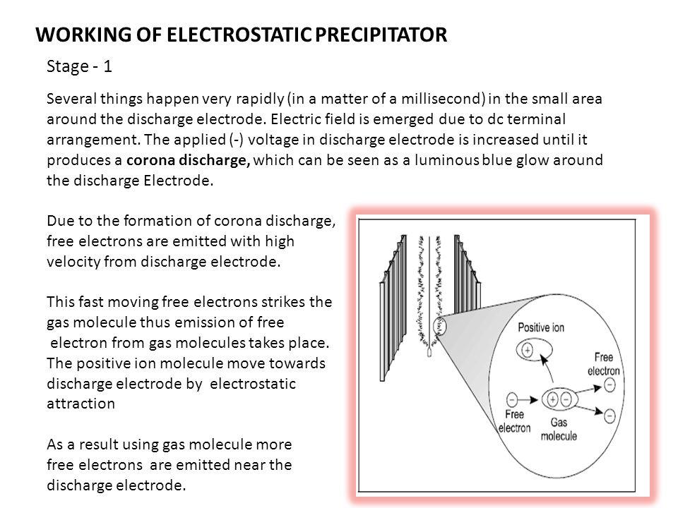 WORKING OF ELECTROSTATIC PRECIPITATOR