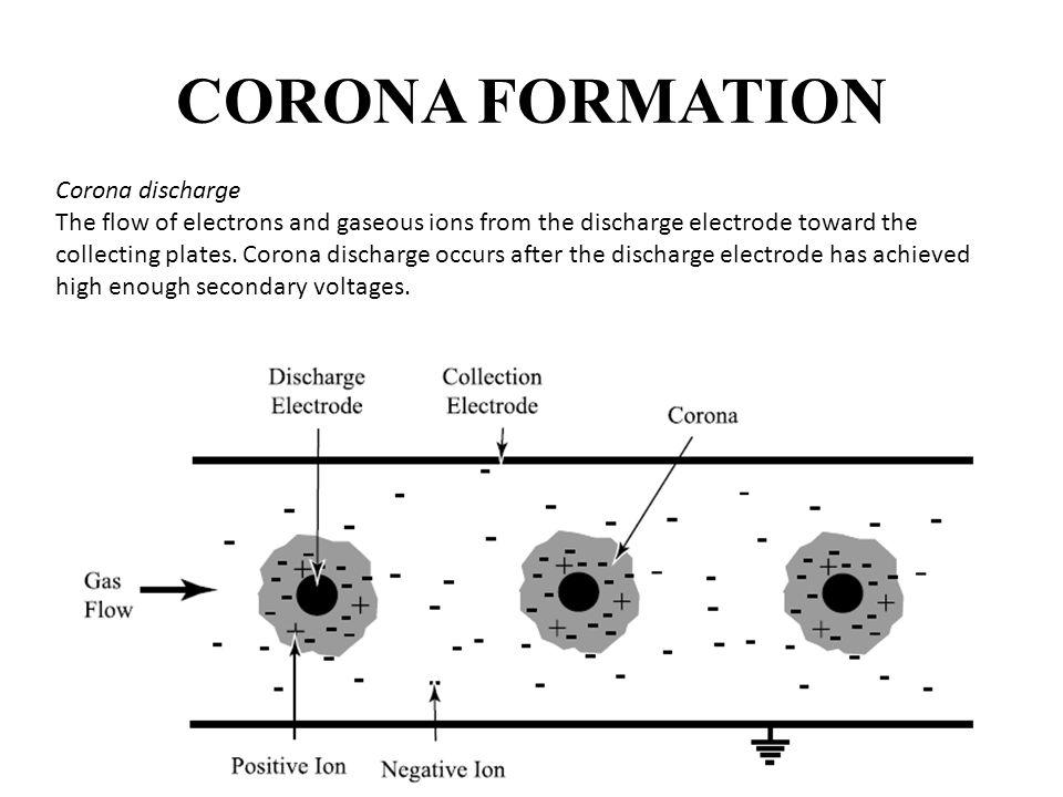 CORONA FORMATION Corona discharge