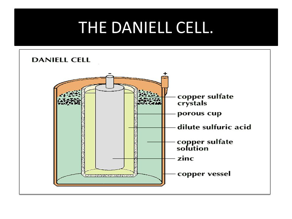 THE DANIELL CELL.
