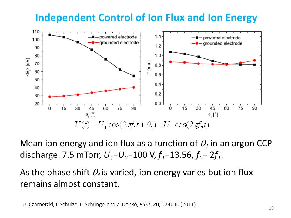 Independent Control of Ion Flux and Ion Energy