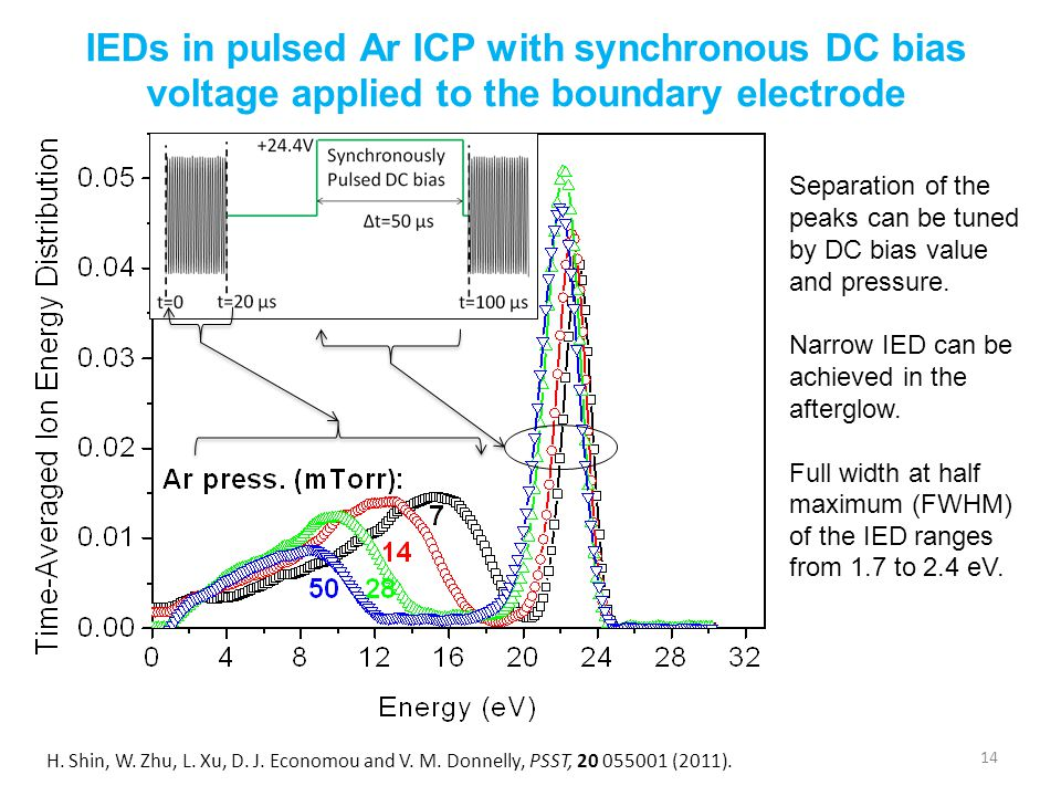 IEDs in pulsed Ar ICP with synchronous DC bias voltage applied to the boundary electrode